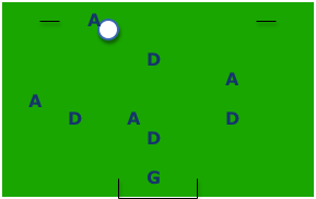Defense to Attack Transition Soccer