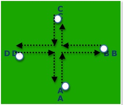 Soccer converge drill