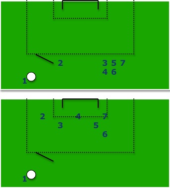 Soccer Free Kick Attacking Runs
