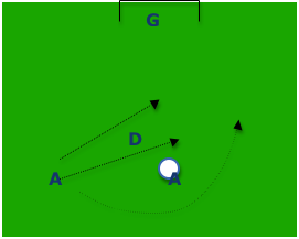 2v1 Soccer Runs Shooting Drill
