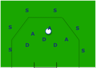 Arch support attacking drill - Soccer